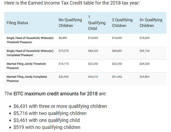 02 2018 Earned Income Credit Table