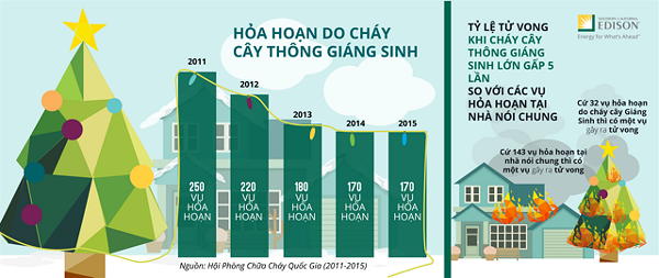 G17-125 Holiday Decorating Safety Infographic_Vietnamese-02
